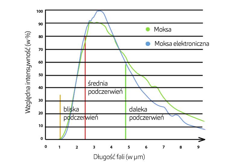 spektrum termiczne palącej się moksy, moksa, e-moksa, moksa elektroniczna