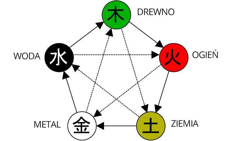 pięć elementów, pięć żywiołów, pięć przemian, żywioły chińskie